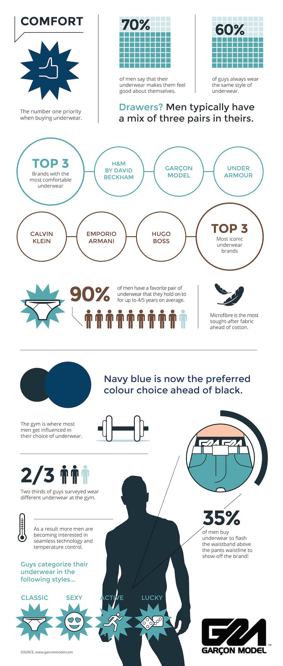 Garcon Model Infographic for 2014/15 Men's Underwear Trends