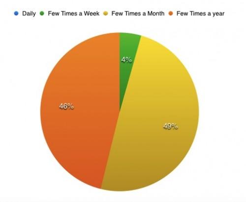 how often do you buy