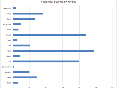 New Undies Graph